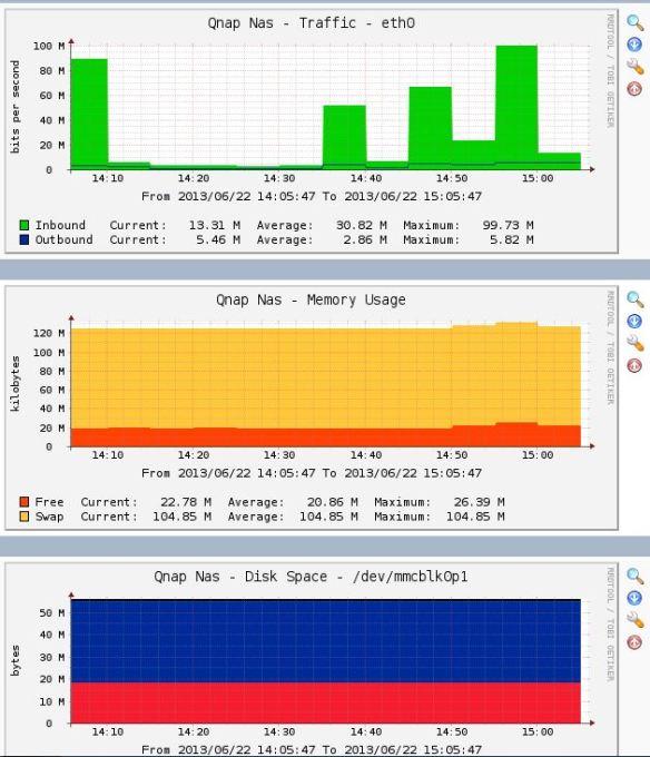 Raspberry PI – Cacti Install and Monitor Qnap NAS w/SNMP | I like Pi